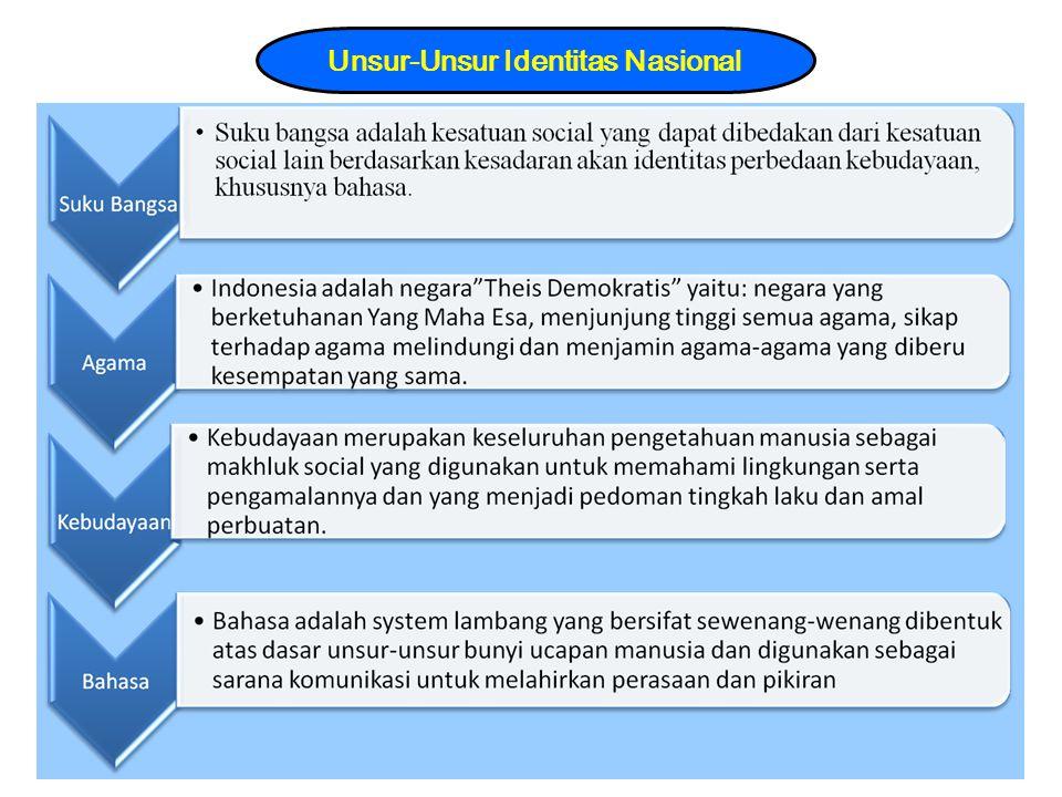 Unsur-Unsur Identitas Nasional