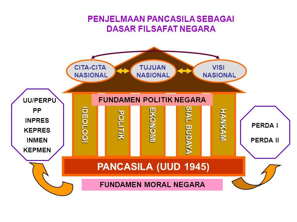 IDEOLOGIPOLITIKEKONOMI PANCASILA (UUD 1945) SOSIAL BUDAYA HANKAM CITA-CITA NASIONAL TUJUAN NASIONAL VISI NASIONAL PENJELMAAN PANCASILA SEBAGAI DASAR F