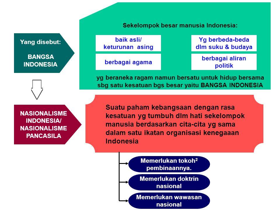 NASIONALISME INDONESIA/ NASIONALISME PANCASILA Suatu paham kebangsaan dengan rasa kesatuan yg tumbuh dlm hati sekelompok manusia berdasarkan cita-cita