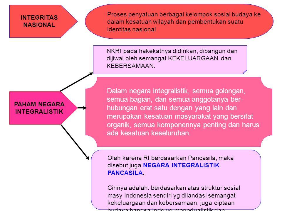 DIAGRAM HIERARKHIS PIRAMIDAL PANCASILA Ketuhanan Yang Maha Esa Kemanusiaan Yang Adil dan Beradab Persatuan Indonesia Kerakyatan yg Dipimpin oleh Hikmat Kebijaksanaan dalam Permusyawaratan Perwakilan Keadilan Sosial Bagi Seluruh Rakyat Indonesia 1 2 3 4 5 1 2 3 4 5 M e n j i w a i meliputi 1 2 3 4 5
