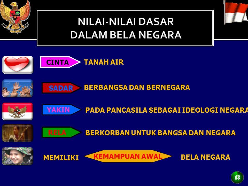 WUJUD BELA NEGARA 12 UU NO 3/2002 TTG HANNEG PASAL 9 (2) 12 DIK KEWARGA NEGARAAN DIK KEWARGA NEGARAAN LATSARMIL WAJIB LATSARMIL WAJIB PRAJURIT TNI WAJ