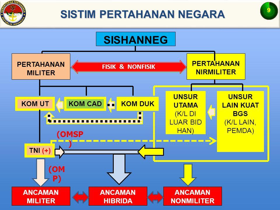 PERTAHANAN NIRMILITER KOM UTKOM CADKOM DUK UNSUR UTAMA (K/L DI LUAR BID HAN) UNSUR LAIN KUAT BGS (K/L LAIN, PEMDA) ANCAMAN MILITER ANCAMAN NONMILITER TNI (+) ANCAMAN HIBRIDA (OMSP ) (OM P) FISIK & NONFISIK PERTAHANAN MILITER SISTIM PERTAHANAN NEGARA SISTIM PERTAHANAN NEGARA SISHANNEG 9
