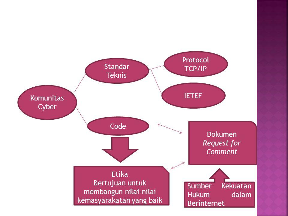 Komunitas Cyber Standar Teknis Protocol TCP/IP IETEF Code Etika Bertujuan untuk membangun nilai-nilai kemasyarakatan yang baik Dokumen Request for Com