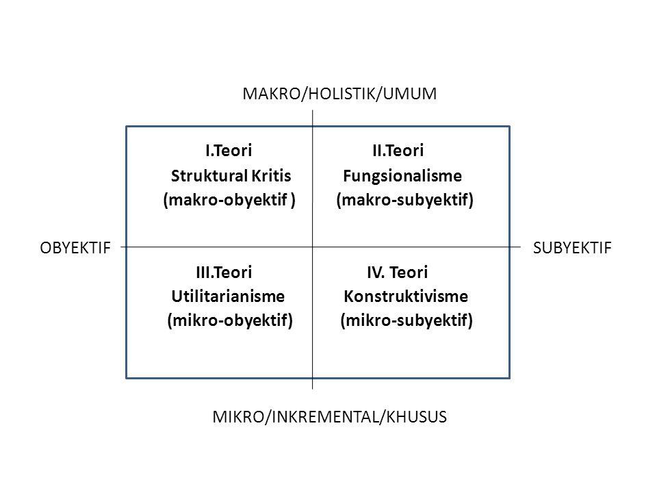 MAKRO/HOLISTIK/UMUM I.Teori II.Teori Struktural Kritis Fungsionalisme (makro-obyektif ) (makro-subyektif) OBYEKTIF SUBYEKTIF III.Teori IV. Teori Utili