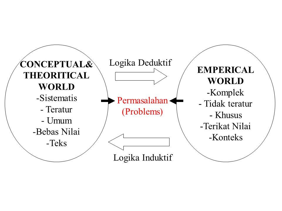 CONCEPTUAL& THEORITICAL WORLD -Sistematis - Teratur - Umum -Bebas Nilai -Teks EMPERICAL WORLD -Komplek - Tidak teratur - Khusus -Terikat Nilai -Kontek