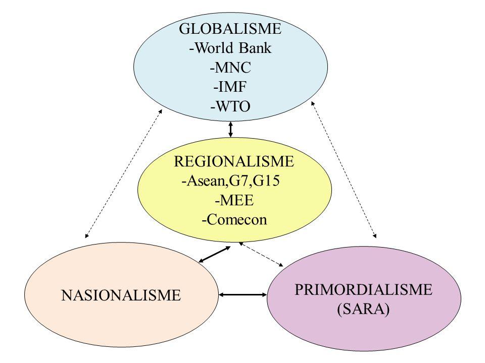 GLOBALISME -World Bank -MNC -IMF -WTO REGIONALISME -Asean,G7,G15 -MEE -Comecon NASIONALISME PRIMORDIALISME (SARA)