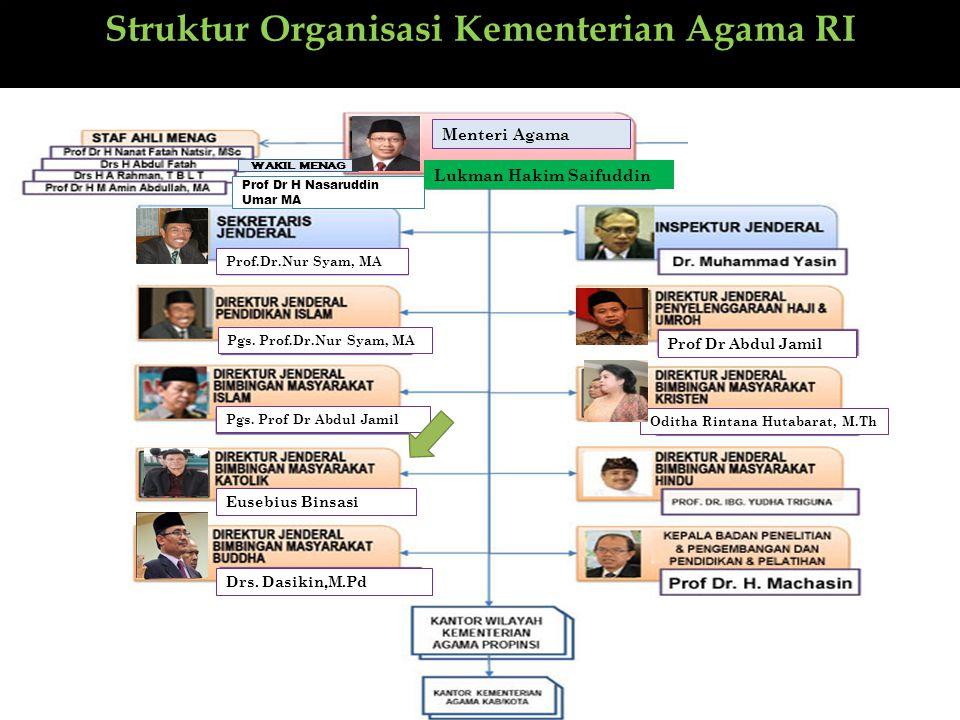 Struktur Organisasi Kementerian Agama RI Prof Dr H Nasaruddin Umar MA DrDrDrDr Eusebius Binsasi Prof.Dr.Nur Syam, MA Oditha Rintana Hutabarat, M.Th Dr