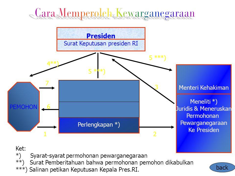 Presiden Surat Keputusan presiden RI PEMOHON Menteri Kehakiman Meneliti *) Juridis & Meneruskan Permohonan Pewarganegaraan Ke Presiden Ket: *) Syarat-