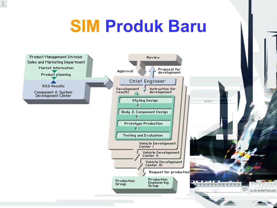 Diagram Pemesanan Produk Production Instruction Product Order Production Plan (Detailed Production Plan) Production Plan (Detailed Production Plan) Sequence Plan Producing Customer Dealer