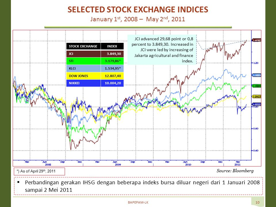 BAPEPAM-LK10  Perbandingan gerakan IHSG dengan beberapa indeks bursa diluar negeri dari 1 Januari 2008 sampai 2 Mei 2011 SELECTED STOCK EXCHANGE INDICES January 1 st, 2008 – May 2 nd, 2011 Source: Bloomberg STOCK EXCHANGEINDEX JCI3.849,30 STI3.179,86* KLCI1.534,95* DOW JONES12.807,40 NIKKEI10.004,20 JCI advanced 29,68 point or 0,8 percent to 3.849,30.
