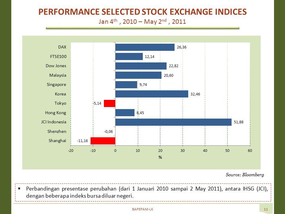 BAPEPAM-LK11  Perbandingan presentase perubahan (dari 1 Januari 2010 sampai 2 May 2011), antara IHSG (JCI), dengan beberapa indeks bursa diluar negeri.