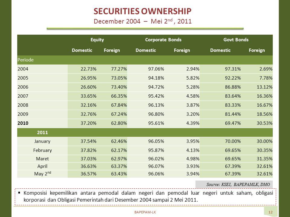 BAPEPAM-LK12  Komposisi kepemilikan antara pemodal dalam negeri dan pemodal luar negeri untuk saham, obligasi korporasi dan Obligasi Pemerintah dari Desember 2004 sampai 2 Mei 2011.