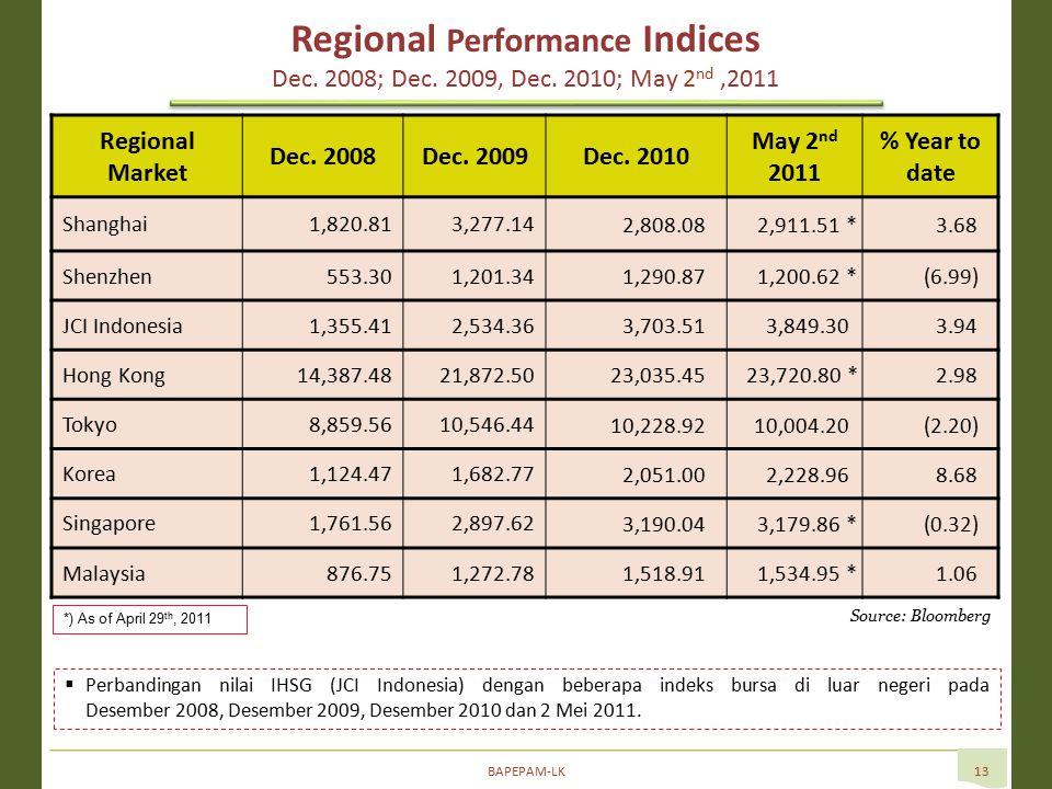 BAPEPAM-LK13  Perbandingan nilai IHSG (JCI Indonesia) dengan beberapa indeks bursa di luar negeri pada Desember 2008, Desember 2009, Desember 2010 dan 2 Mei 2011.