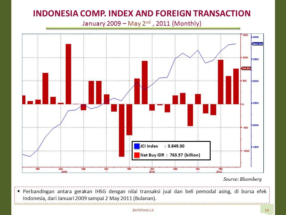 BAPEPAM-LK14 Source: Bloomberg  Perbandingan antara gerakan IHSG dengan nilai transaksi jual dan beli pemodal asing, di bursa efek Indonesia, dari Januari 2009 sampai 2 May 2011 (Bulanan).
