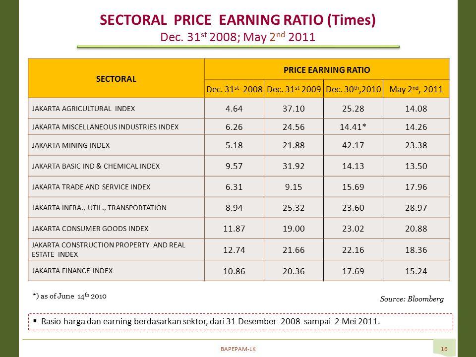 BAPEPAM-LK16  Rasio harga dan earning berdasarkan sektor, dari 31 Desember 2008 sampai 2 Mei 2011.
