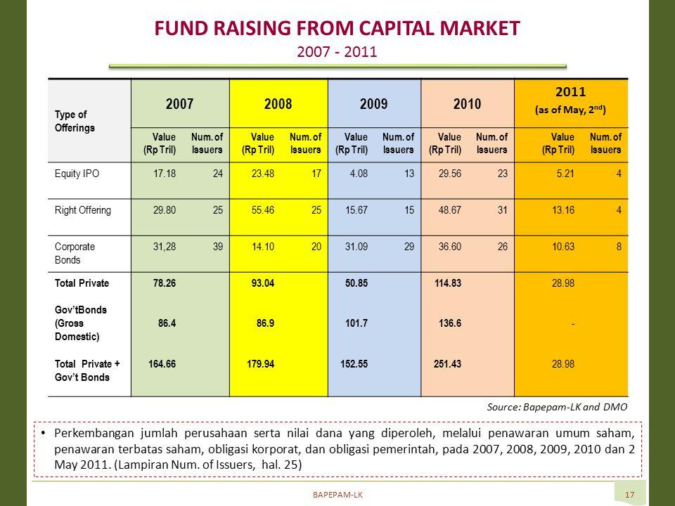 BAPEPAM-LK17 Perkembangan jumlah perusahaan serta nilai dana yang diperoleh, melalui penawaran umum saham, penawaran terbatas saham, obligasi korporat, dan obligasi pemerintah, pada 2007, 2008, 2009, 2010 dan 2 May 2011.