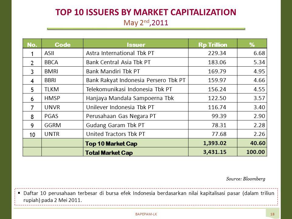 BAPEPAM-LK18 Source: Bloomberg  Daftar 10 perusahaan terbesar di bursa efek Indonesia berdasarkan nilai kapitalisasi pasar (dalam triliun rupiah) pada 2 Mei 2011.