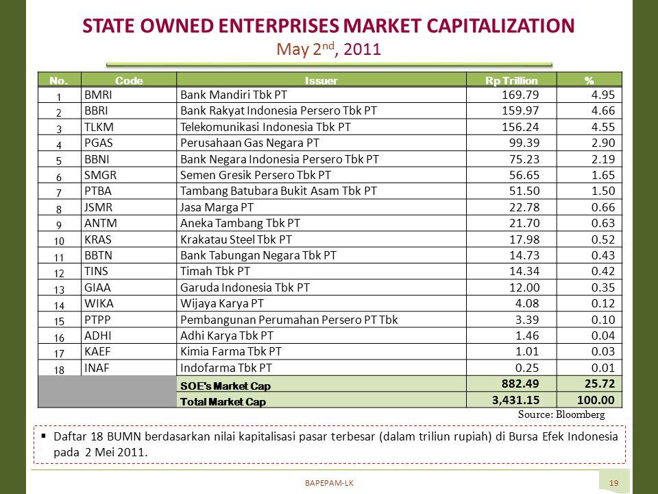BAPEPAM-LK19 Source: Bloomberg  Daftar 18 BUMN berdasarkan nilai kapitalisasi pasar terbesar (dalam triliun rupiah) di Bursa Efek Indonesia pada 2 Mei 2011.