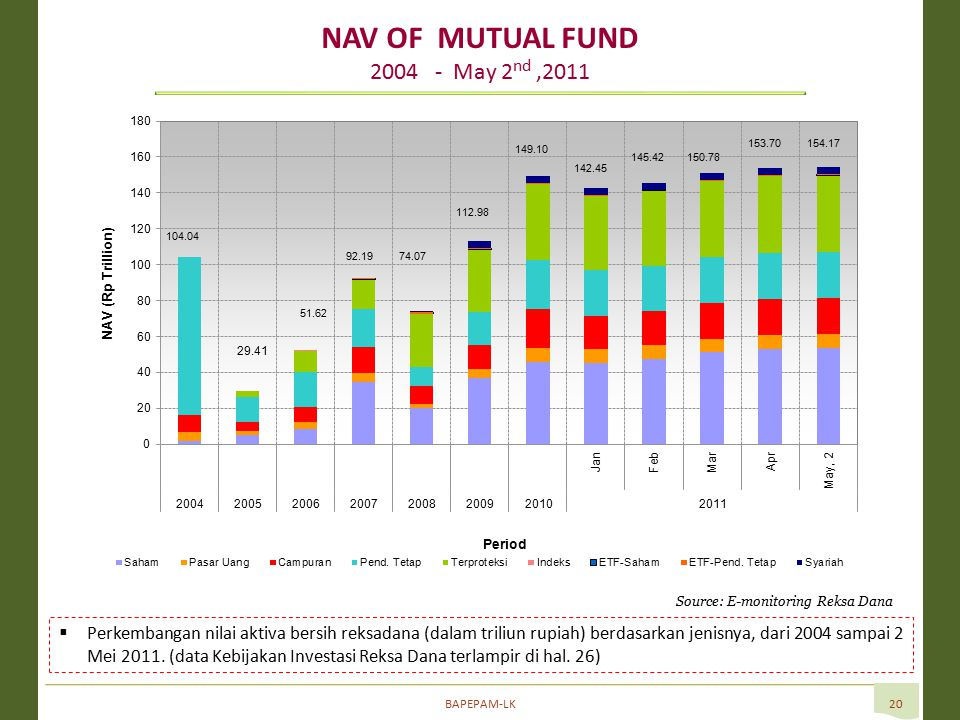 BAPEPAM-LK20 NAV OF MUTUAL FUND 2004 - May 2 nd,2011 Source: E-monitoring Reksa Dana  Perkembangan nilai aktiva bersih reksadana (dalam triliun rupiah) berdasarkan jenisnya, dari 2004 sampai 2 Mei 2011.