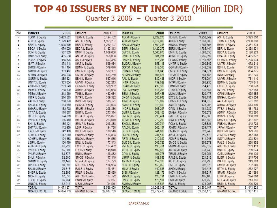 BAPEPAM-LK15 Source: Bloomberg  Komposisi dari IHSG per sektor dalam prosentase, dari Desember 2010 sampai 2 May 2011.