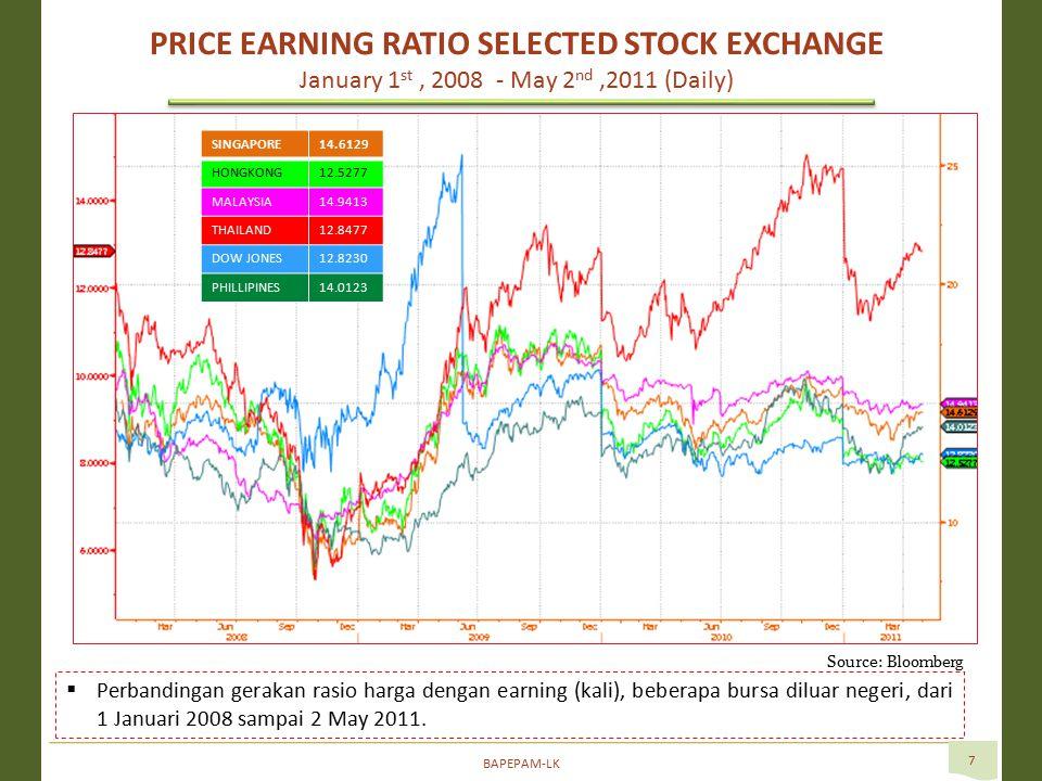 BAPEPAM-LK 7  Perbandingan gerakan rasio harga dengan earning (kali), beberapa bursa diluar negeri, dari 1 Januari 2008 sampai 2 May 2011.
