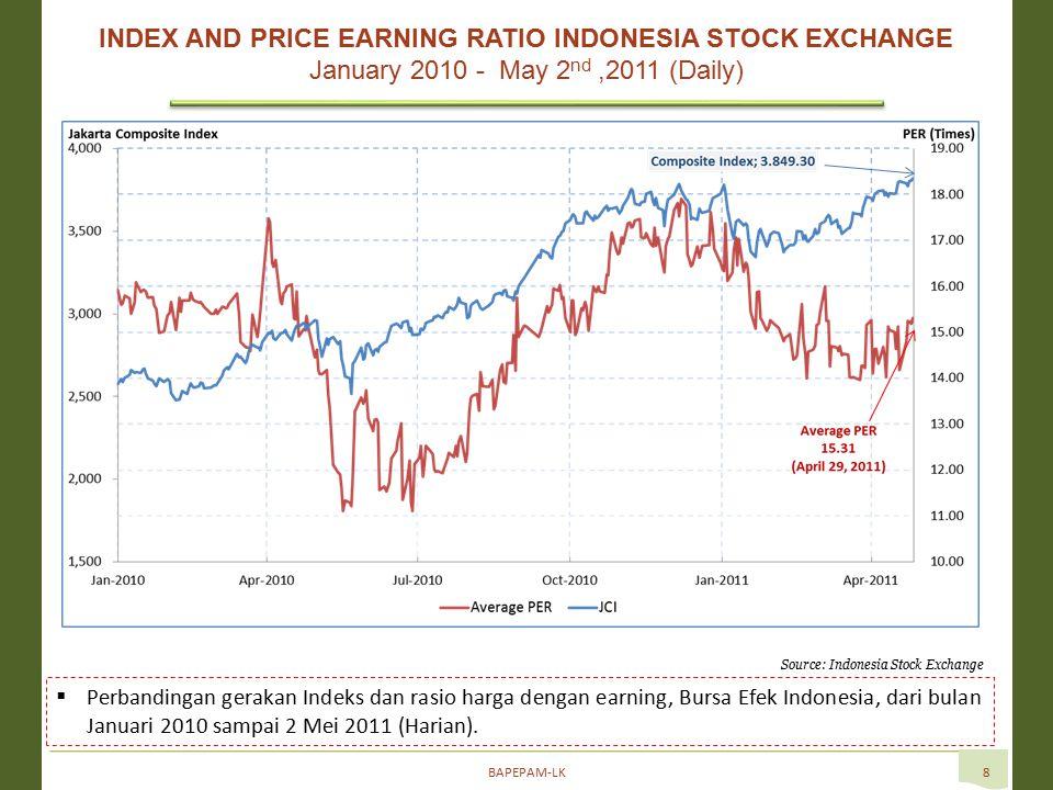 BAPEPAM-LK8  Perbandingan gerakan Indeks dan rasio harga dengan earning, Bursa Efek Indonesia, dari bulan Januari 2010 sampai 2 Mei 2011 (Harian).