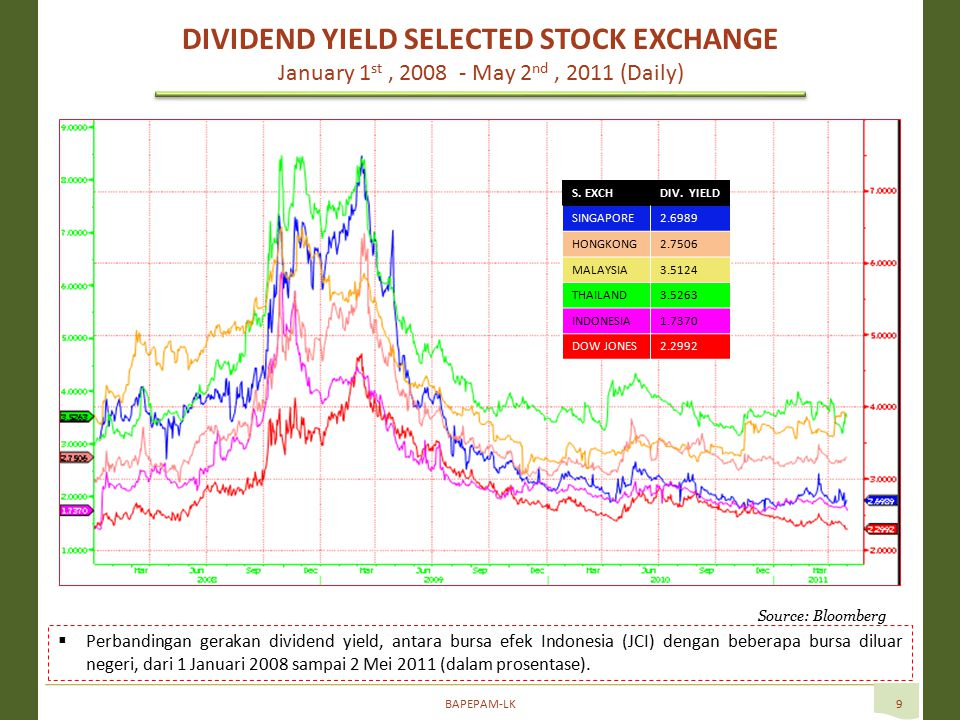 BAPEPAM-LK9 Source: Bloomberg  Perbandingan gerakan dividend yield, antara bursa efek Indonesia (JCI) dengan beberapa bursa diluar negeri, dari 1 Januari 2008 sampai 2 Mei 2011 (dalam prosentase).