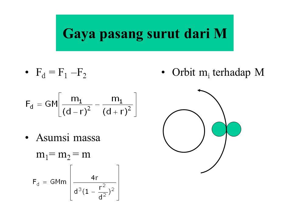 Gaya pasang surut dari M F d = F 1 –F 2 Asumsi massa m 1 = m 2 = m Orbit m i terhadap M