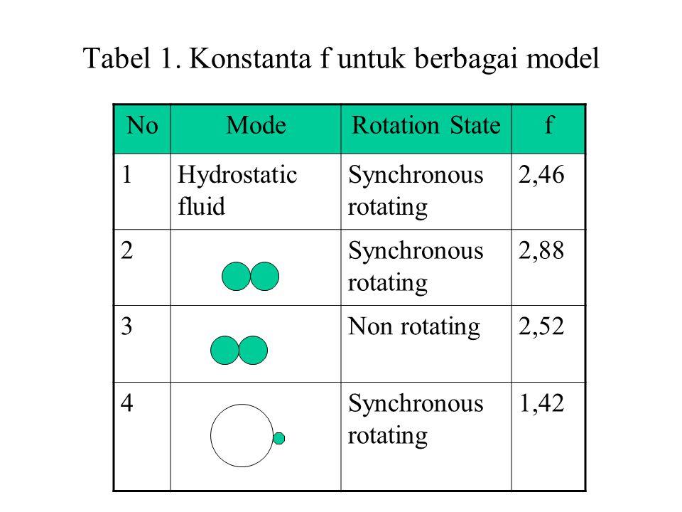 Tabel 1. Konstanta f untuk berbagai model NoModeRotation Statef 1Hydrostatic fluid Synchronous rotating 2,46 2Synchronous rotating 2,88 3Non rotating2