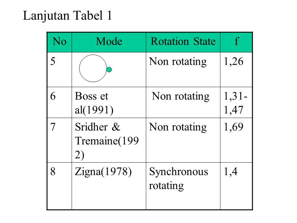 Lanjutan Tabel 1 NoModeRotation Statef 5Non rotating1,26 6Boss et al(1991) Non rotating1,31- 1,47 7Sridher & Tremaine(199 2) Non rotating1,69 8Zigna(1