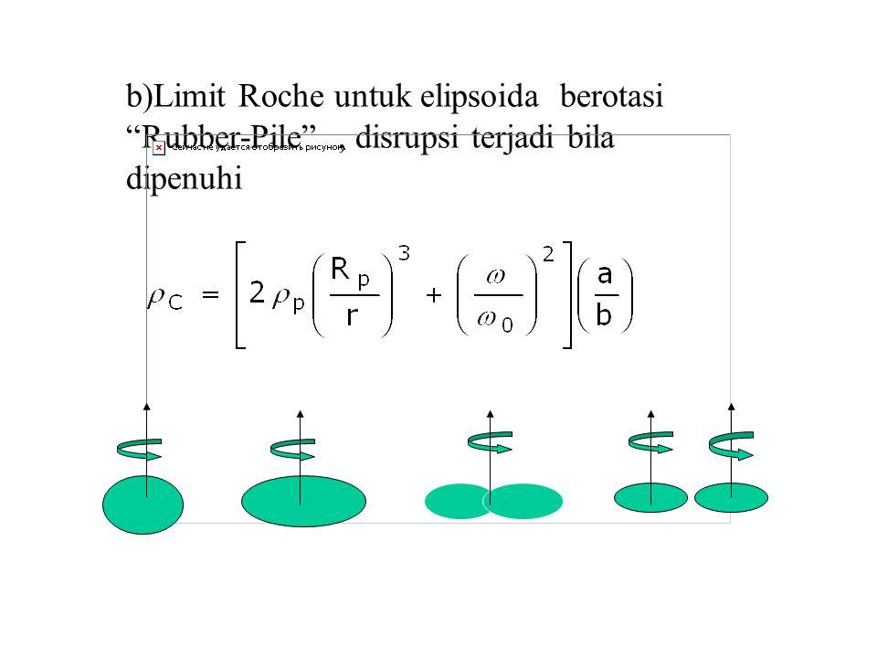 """b)Limit Roche untuk elipsoida berotasi """"Rubber-Pile"""", disrupsi terjadi bila dipenuhi"""