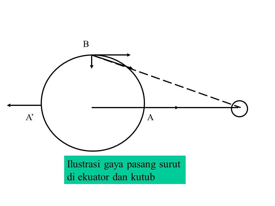 Gb 1 Gaya gravitasi oleh Bulan pada titik A,B,C dan A , mengarah ke pusat Bulan.