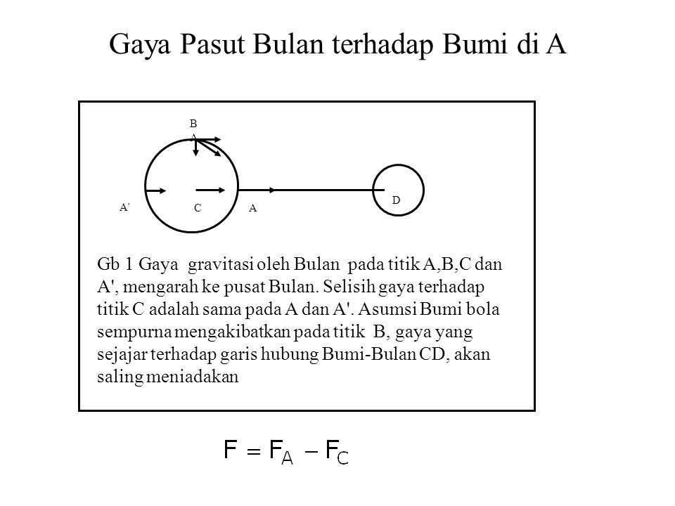 Gb 1 Gaya gravitasi oleh Bulan pada titik A,B,C dan A', mengarah ke pusat Bulan. Selisih gaya terhadap titik C adalah sama pada A dan A'. Asumsi Bumi