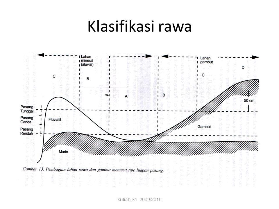 Tipologi lahan rawa 1Lahan potensialJenis tanah sulfat masam dgn kadar pirit 50 cm dari muka tanah. Kendala produksi kecil, mutu tanah tidak bermasala