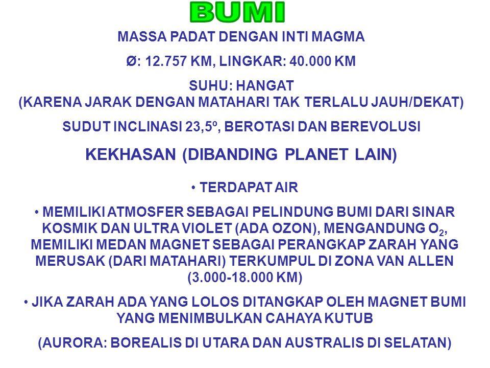 MASSA PADAT DENGAN INTI MAGMA Ø: 12.757 KM, LINGKAR: 40.000 KM SUHU: HANGAT (KARENA JARAK DENGAN MATAHARI TAK TERLALU JAUH/DEKAT) SUDUT INCLINASI 23,5
