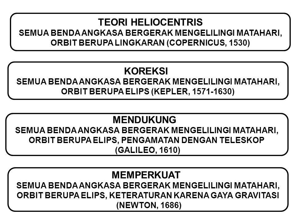 TEORI HELIOCENTRIS SEMUA BENDA ANGKASA BERGERAK MENGELILINGI MATAHARI, ORBIT BERUPA LINGKARAN (COPERNICUS, 1530) KOREKSI SEMUA BENDA ANGKASA BERGERAK