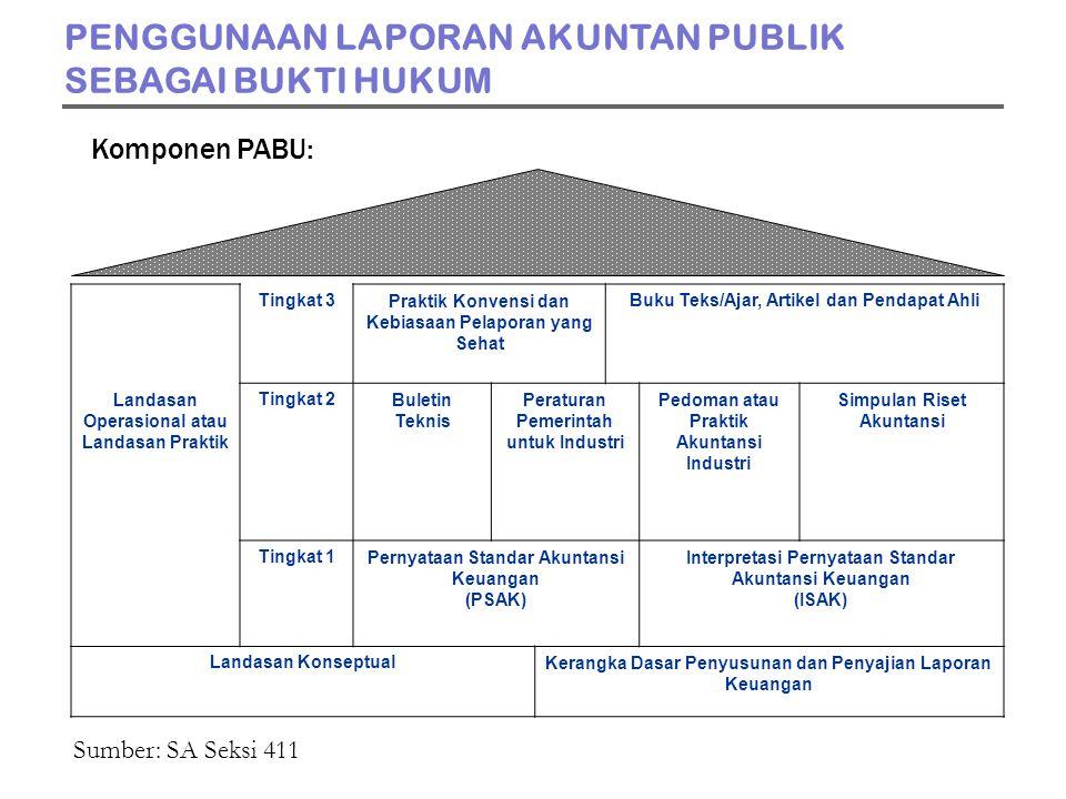 Tingkat 3Praktik Konvensi dan Kebiasaan Pelaporan yang Sehat Buku Teks/Ajar, Artikel dan Pendapat Ahli Landasan Operasional atau Landasan Praktik Tingkat 2Buletin Teknis Peraturan Pemerintah untuk Industri Pedoman atau Praktik Akuntansi Industri Simpulan Riset Akuntansi Tingkat 1Pernyataan Standar Akuntansi Keuangan (PSAK) Interpretasi Pernyataan Standar Akuntansi Keuangan (ISAK) Landasan KonseptualKerangka Dasar Penyusunan dan Penyajian Laporan Keuangan Sumber: SA Seksi 411 Komponen PABU: PENGGUNAAN LAPORAN AKUNTAN PUBLIK SEBAGAI BUKTI HUKUM