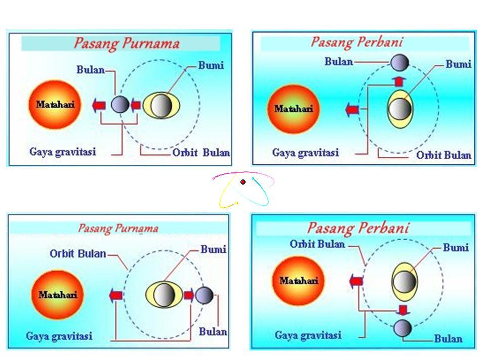 1. Pasang purnama Pasang purnama itu terjadi pada saat Bulan purnama, yaitu ketika Matahari, Bumi, dan Bulan terletak dalam satu garis lurus. Pasang p
