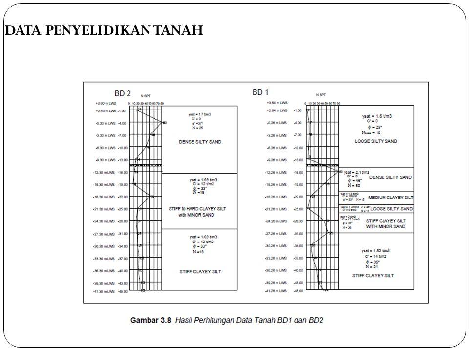 DATA PENYELIDIKAN TANAH
