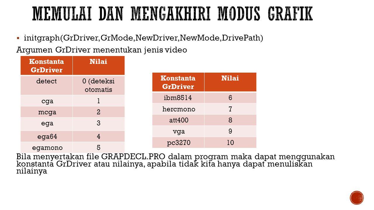  initgraph(GrDriver,GrMode,NewDriver,NewMode,DrivePath) Argumen GrDriver menentukan jenis video Bila menyertakan file GRAPDECL.PRO dalam program maka
