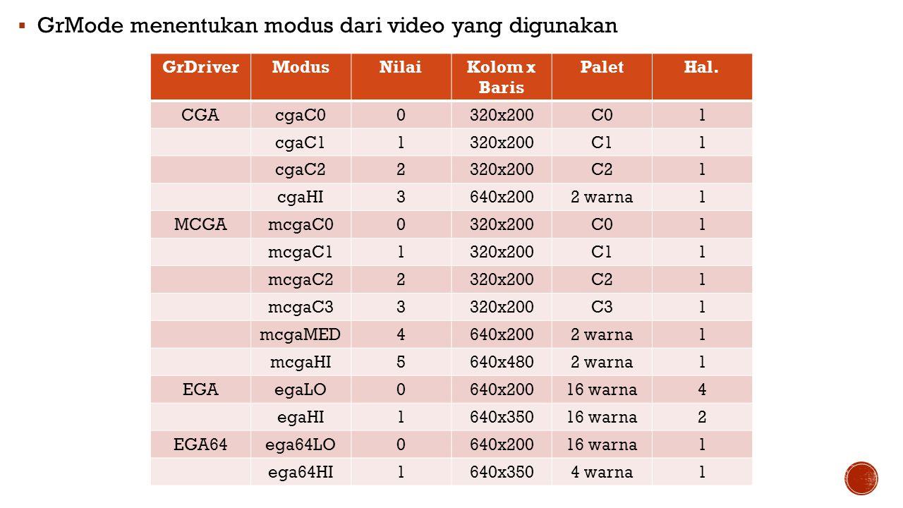  GrMode menentukan modus dari video yang digunakan GrDriverModusNilaiKolom x Baris PaletHal. CGAcgaC00320x200C01 cgaC11320x200C11 cgaC22320x200C21 cg