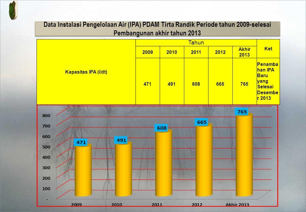 DATA PELANGGAN PDAM TIRTA RANDIK PERIODE 2009-2013 Pelanggan (SR) Tahun Ket 2009201020112012 2013 15,243 16,423 19,401 22,685 24,081