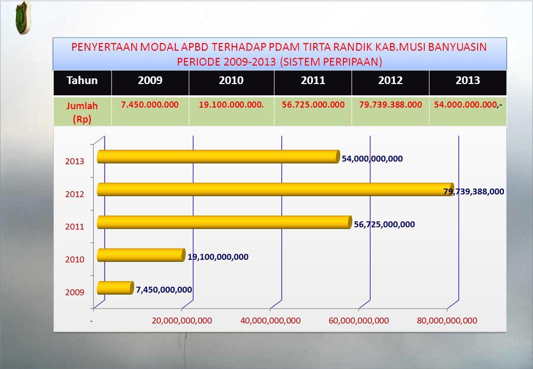 Tahun 2012 PDAM Tirta Randik Kab.MUBA mendapatkan penghargaan kinerja terbaik ke-2 se-Provinsi Sumatera Selatan setelah Kota Palembang.
