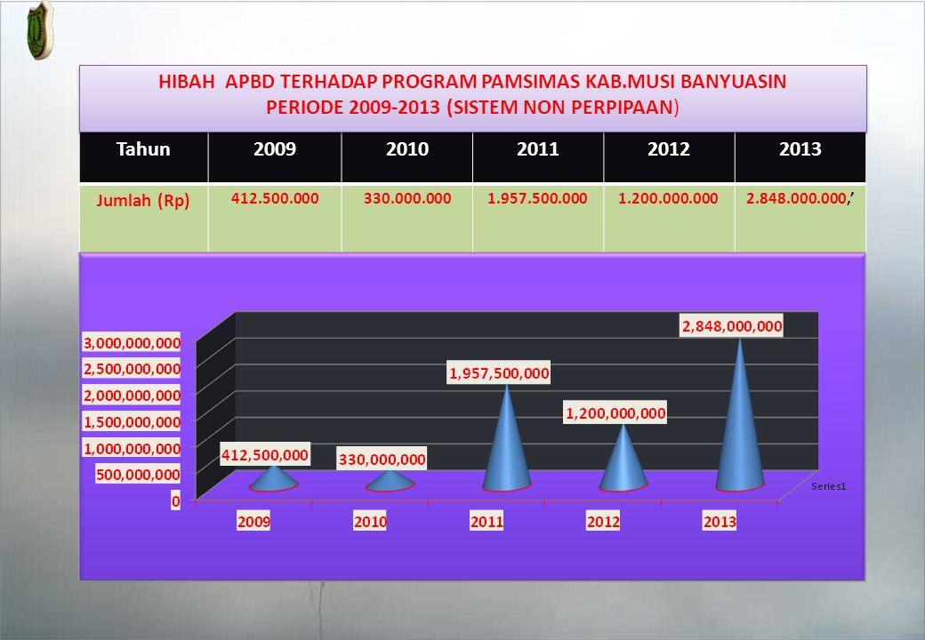 Tahun20092010201120122013 Jumlah (Rp) 412.500.000330.000.0001.957.500.0001.200.000.0002.848.000.000,' HIBAH APBD TERHADAP PROGRAM PAMSIMAS KAB.MUSI BANYUASIN PERIODE 2009-2013 (SISTEM NON PERPIPAAN) HIBAH APBD TERHADAP PROGRAM PAMSIMAS KAB.MUSI BANYUASIN PERIODE 2009-2013 (SISTEM NON PERPIPAAN)