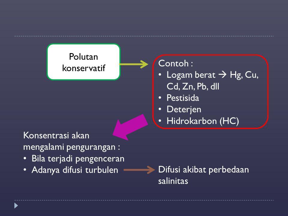 Polutan konservatif Contoh : Logam berat  Hg, Cu, Cd, Zn, Pb, dll Pestisida Deterjen Hidrokarbon (HC) Konsentrasi akan mengalami pengurangan : Bila t