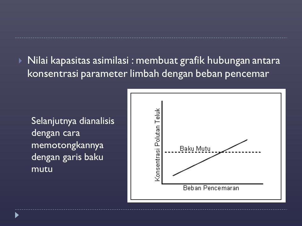  Nilai kapasitas asimilasi : membuat grafik hubungan antara konsentrasi parameter limbah dengan beban pencemar Selanjutnya dianalisis dengan cara mem
