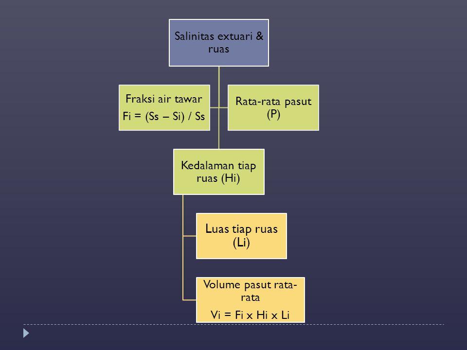 Salinitas extuari & ruas Kedalaman tiap ruas (Hi) Luas tiap ruas (Li) Volume pasut rata- rata Vi = Fi x Hi x Li Fraksi air tawar Fi = (Ss – Si) / Ss R