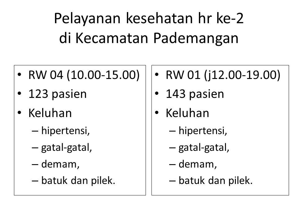 Pelayanan kesehatan hr ke-2 di Kecamatan Pademangan RW 04 (10.00-15.00) 123 pasien Keluhan – hipertensi, – gatal-gatal, – demam, – batuk dan pilek. RW