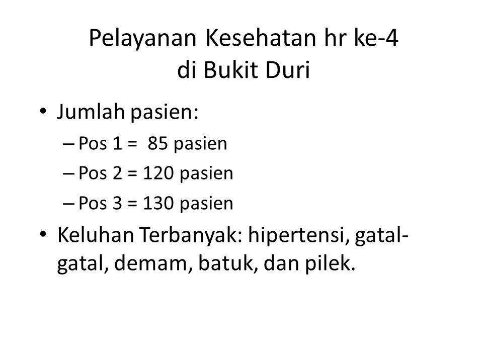 Pelayanan Kesehatan hr ke-4 di Bukit Duri Jumlah pasien: – Pos 1 = 85 pasien – Pos 2 = 120 pasien – Pos 3 = 130 pasien Keluhan Terbanyak: hipertensi, gatal- gatal, demam, batuk, dan pilek.