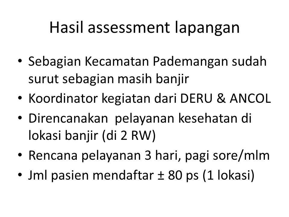Hasil assessment lapangan Sebagian Kecamatan Pademangan sudah surut sebagian masih banjir Koordinator kegiatan dari DERU & ANCOL Direncanakan pelayanan kesehatan di lokasi banjir (di 2 RW) Rencana pelayanan 3 hari, pagi sore/mlm Jml pasien mendaftar ± 80 ps (1 lokasi)